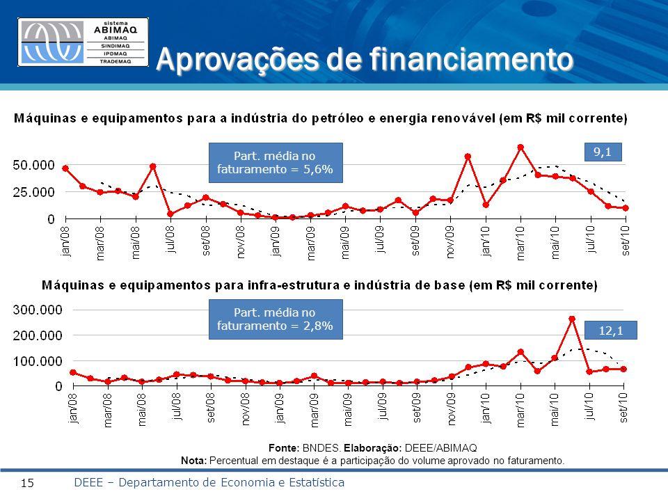 Aprovações de financiamento DEEE – Departamento de Economia e Estatística 15 Fonte: BNDES.