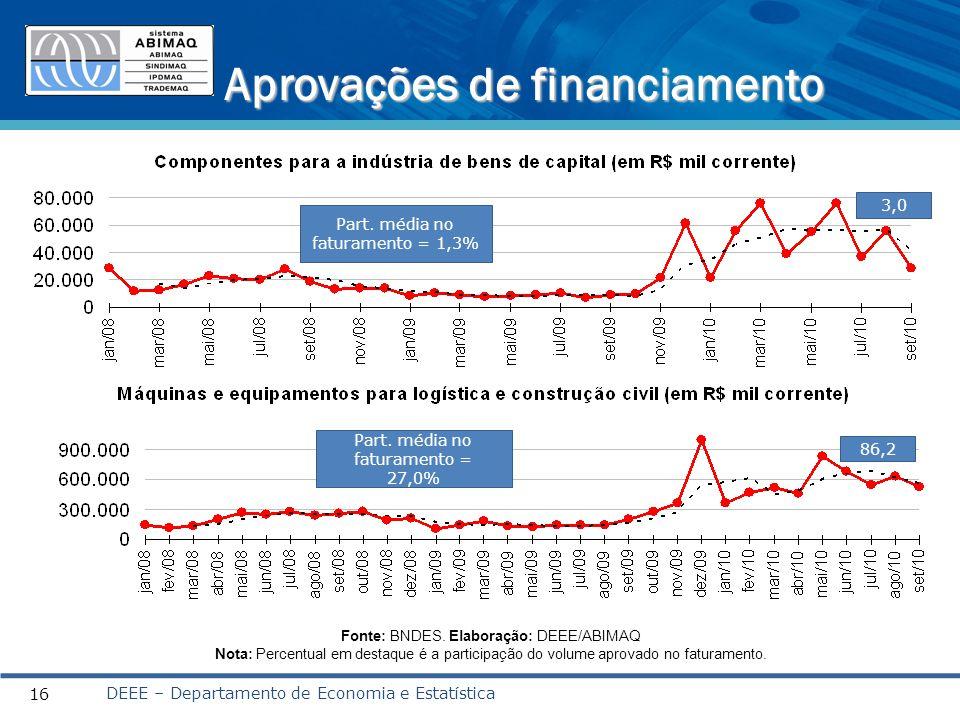 Aprovações de financiamento DEEE – Departamento de Economia e Estatística 16 Fonte: BNDES.