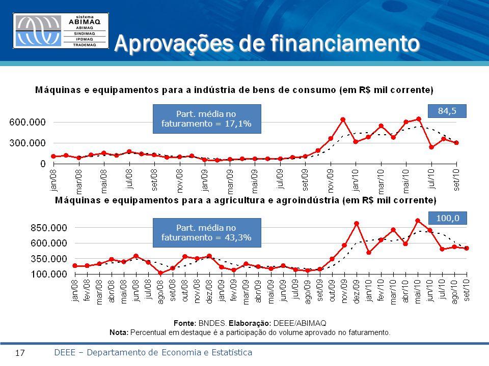 Aprovações de financiamento DEEE – Departamento de Economia e Estatística 17 Fonte: BNDES.