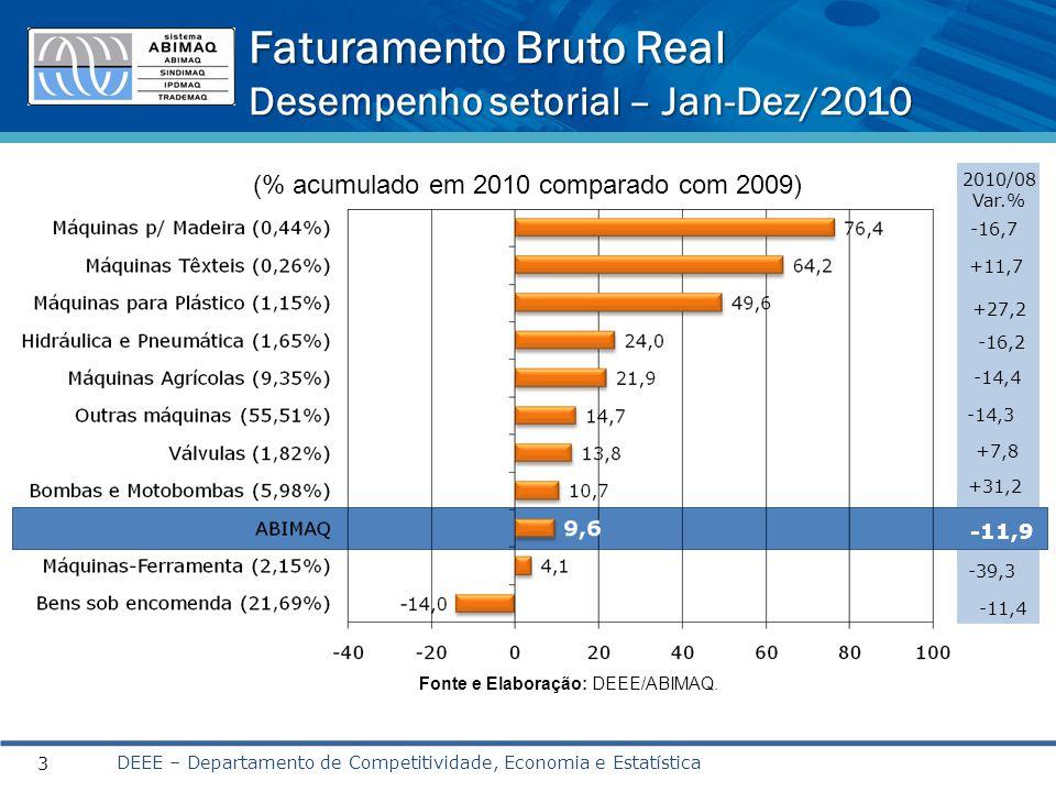 Faturamento Bruto Real Desempenho setorial – Jan-Dez/2010 DEEE – Departamento de Competitividade, Economia e Estatística 3 (% acumulado em 2010 comparado com 2009) Fonte e Elaboração: DEEE/ABIMAQ.
