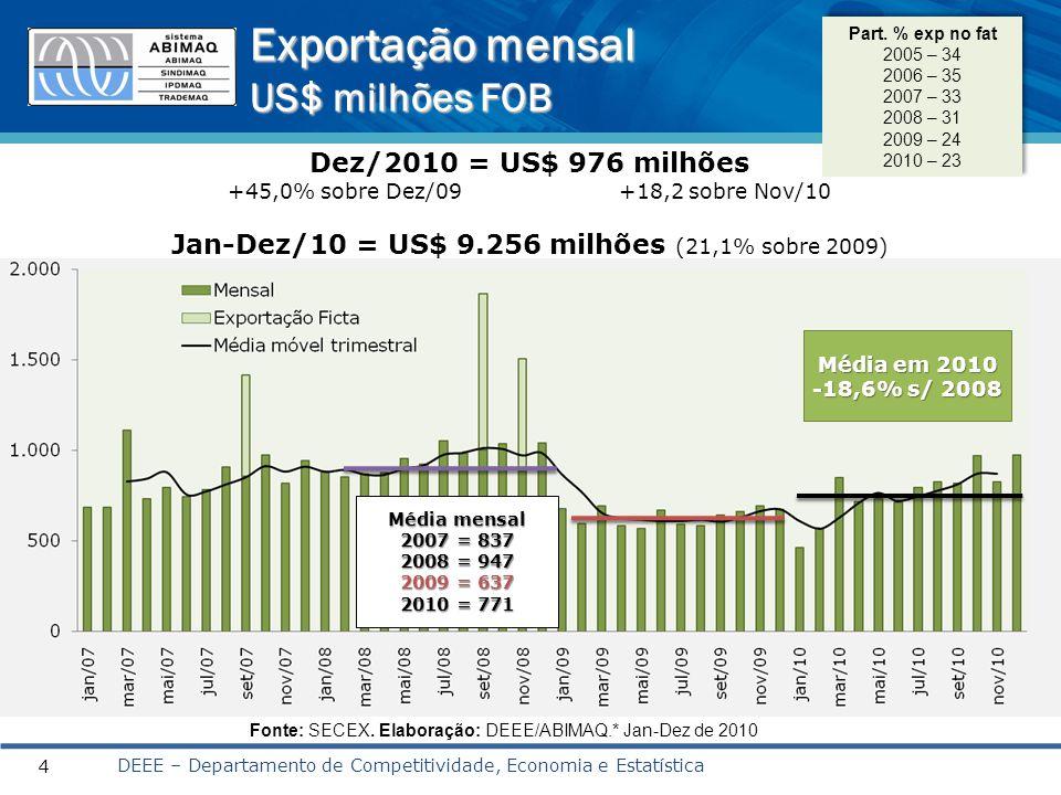 Exportação por principais destinos US$ milhões FOB DEEE – Departamento de Competitividade, Economia e Estatística 5 Grupos Jan-Dez 2008 Jan-Dez 2009 Jan-Dez 2010 TOTAL GERAL 12.8487.6439.256 01 º América Latina4.9893.3144.439 Mercosul1.7281.2021.661 02 º Europa2.1981.5721.869 03º Estados Unidos2.9141.3671.588 Valores em milhões de US$ FOB Fonte: SECEX.