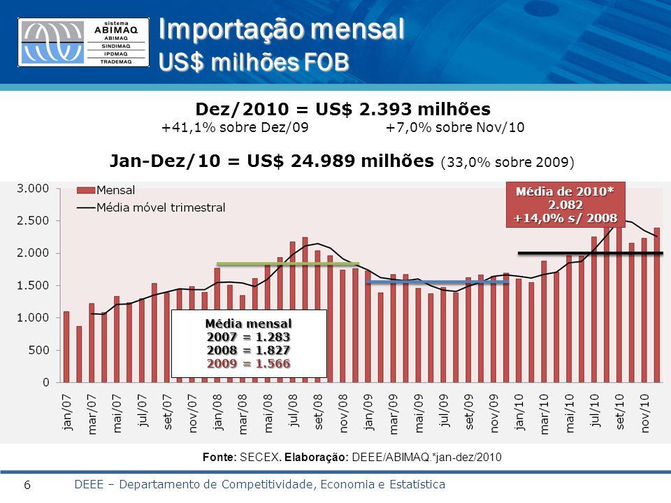 Importação mensal US$ milhões FOB DEEE – Departamento de Competitividade, Economia e Estatística 6 Dez/2010 = US$ 2.393 milhões +41,1% sobre Dez/09 +7,0% sobre Nov/10 Jan-Dez/10 = US$ 24.989 milhões (33,0% sobre 2009) Fonte: SECEX.