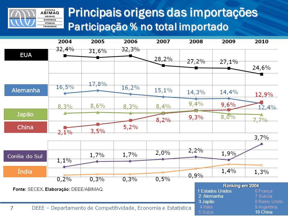 Principais origens das importações Participação % no total importado DEEE – Departamento de Competitividade, Economia e Estatística 7 EUA Alemanha Japão China Fonte: SECEX.