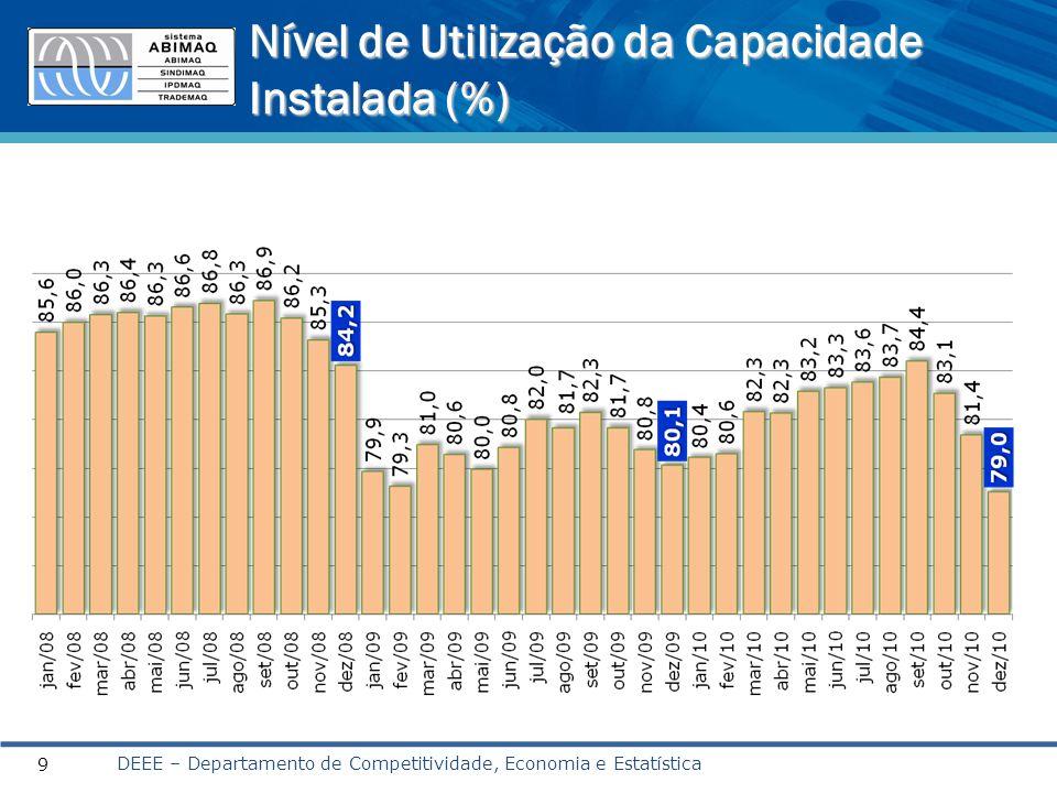 Nível de Utilização da Capacidade Instalada (%) DEEE – Departamento de Competitividade, Economia e Estatística 9