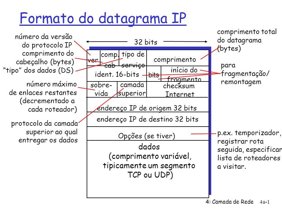 4: Camada de Rede4a-1 Formato do datagrama IP ver comprimento 32 bits dados (comprimento variável, tipicamente um segmento TCP ou UDP) ident.