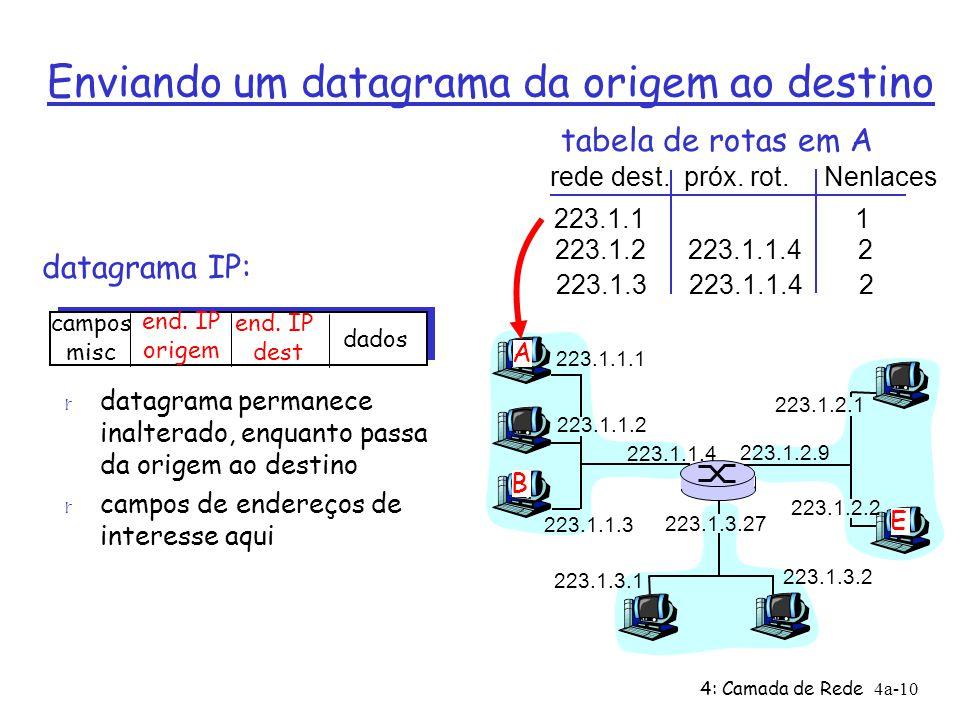 4: Camada de Rede4a-10 Enviando um datagrama da origem ao destino datagrama IP: 223.1.1.1 223.1.1.2 223.1.1.3 223.1.1.4 223.1.2.9 223.1.2.2 223.1.2.1 223.1.3.2 223.1.3.1 223.1.3.27 A B E campos misc end.