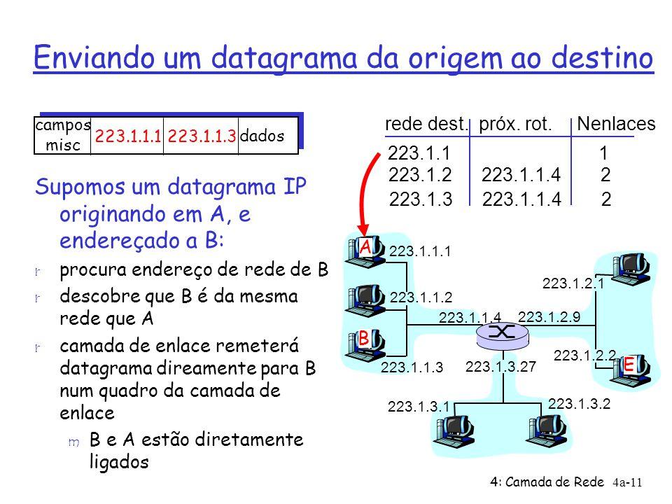 4: Camada de Rede4a-11 Enviando um datagrama da origem ao destino 223.1.1.1 223.1.1.2 223.1.1.3 223.1.1.4 223.1.2.9 223.1.2.2 223.1.2.1 223.1.3.2 223.1.3.1 223.1.3.27 A B E Supomos um datagrama IP originando em A, e endereçado a B: r procura endereço de rede de B r descobre que B é da mesma rede que A r camada de enlace remeterá datagrama direamente para B num quadro da camada de enlace m B e A estão diretamente ligados rede dest.