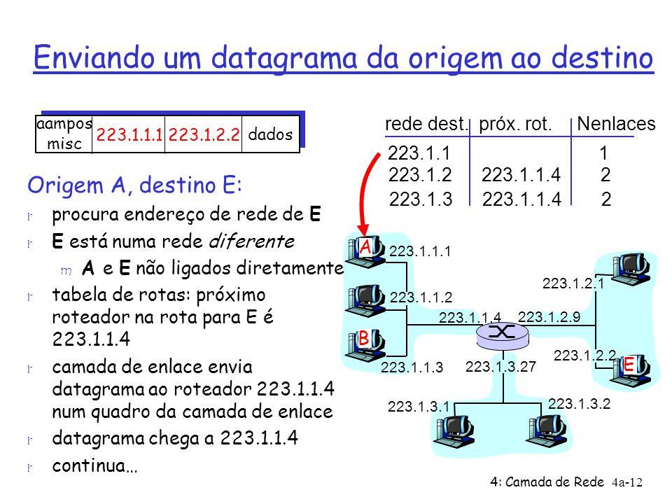 4: Camada de Rede4a-12 Enviando um datagrama da origem ao destino 223.1.1.1 223.1.1.2 223.1.1.3 223.1.1.4 223.1.2.9 223.1.2.2 223.1.2.1 223.1.3.2 223.1.3.1 223.1.3.27 A B E rede dest.