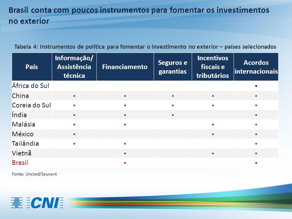 Fonte: Unctad/Sauvant Brasil conta com poucos instrumentos para fomentar os investimentos no exterior País Informação/ Assistência técnica Financiamen