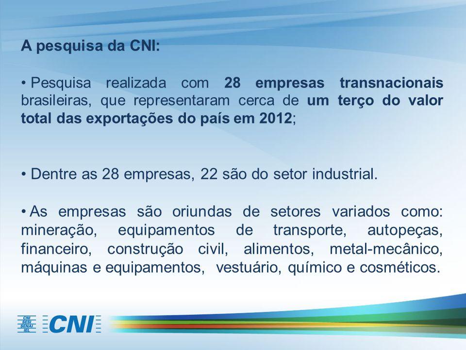 A pesquisa da CNI: Pesquisa realizada com 28 empresas transnacionais brasileiras, que representaram cerca de um terço do valor total das exportações do país em 2012; Dentre as 28 empresas, 22 são do setor industrial.