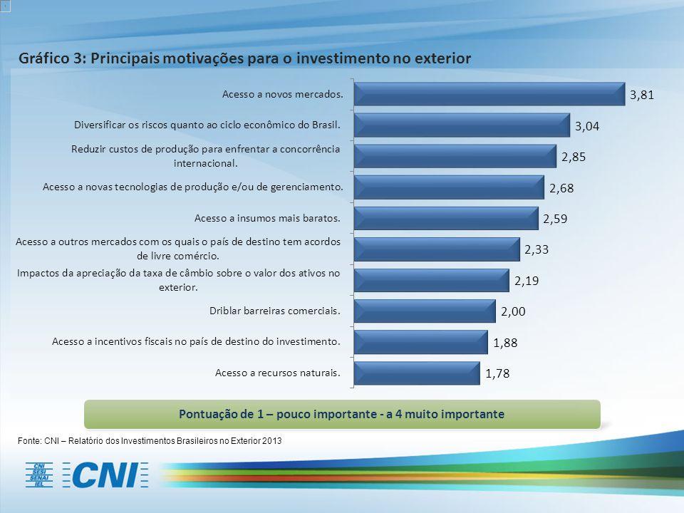 Fonte: CNI – Relatório dos Investimentos Brasileiros no Exterior 2013 Pontuação de 1 – pouco importante - a 4 muito importante Gráfico 3: Principais motivações para o investimento no exterior