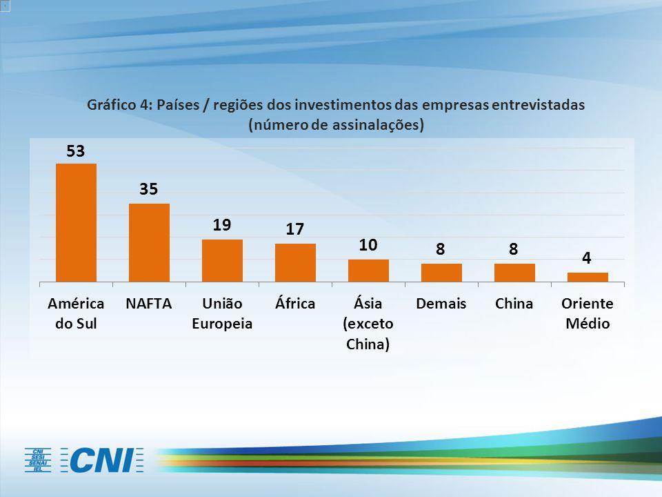 Gráfico 4: Países / regiões dos investimentos das empresas entrevistadas (número de assinalações)