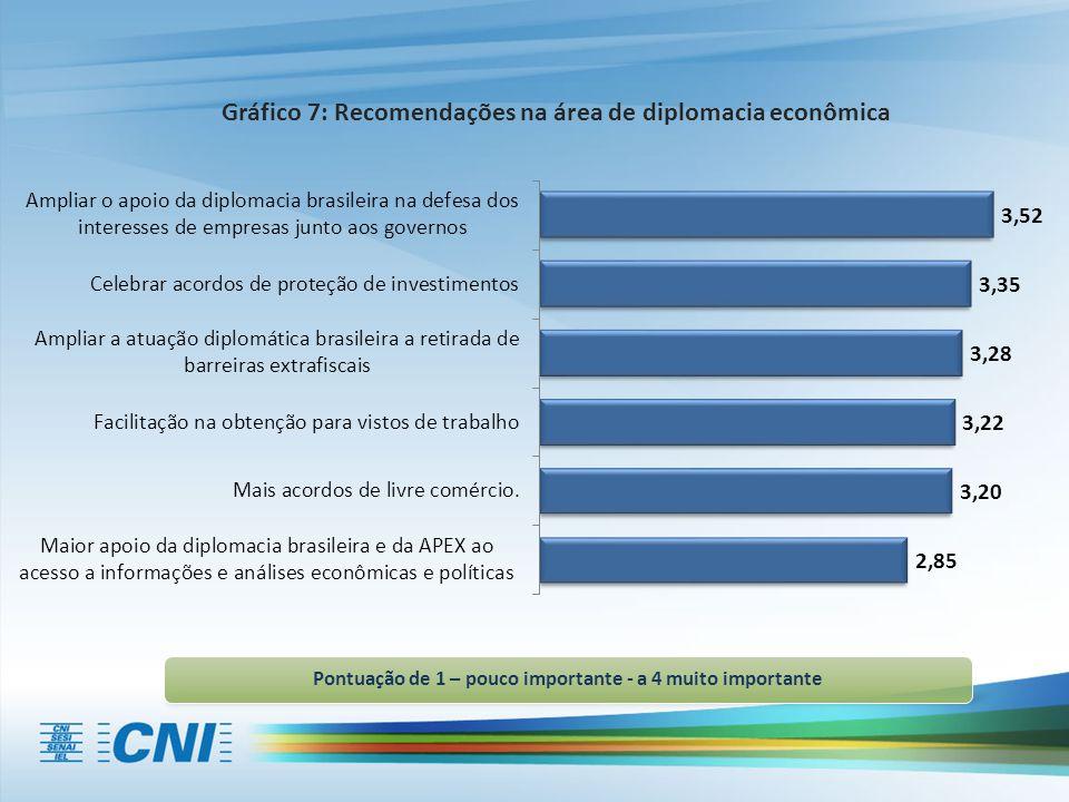 Pontuação de 1 – pouco importante - a 4 muito importante Gráfico 7: Recomendações na área de diplomacia econômica