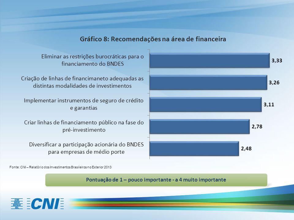 Fonte: CNI – Relatório dos Investimentos Brasileiros no Exterior 2013 Pontuação de 1 – pouco importante - a 4 muito importante Gráfico 8: Recomendaçõe