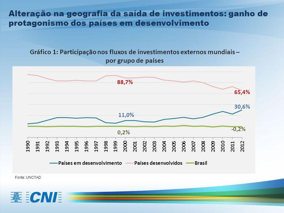 Gráfico 1: Participação nos fluxos de investimentos externos mundiais – por grupo de países Alteração na geografia da saída de investimentos: ganho de protagonismo dos países em desenvolvimento Fonte: UNCTAD