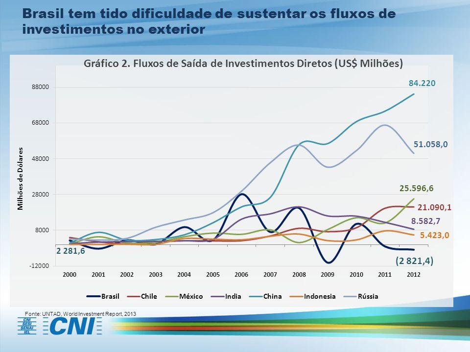 Fonte: UNTAD, World Investment Report, 2013 Brasil tem tido dificuldade de sustentar os fluxos de investimentos no exterior