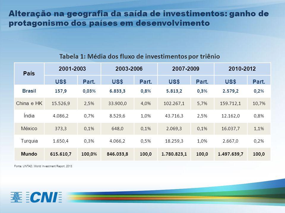 País 2001-20032003-20062007-20092010-2012 US$Part.US$Part.US$Part.US$Part. Brasil 157,90,03%6.833,30,8%5.813,20,3%2.579,20,2% China e HK 15.526,92,5%3