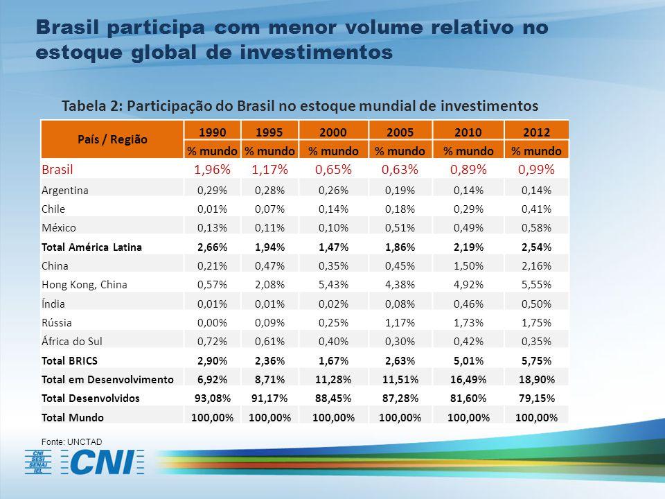 País / Região 199019952000200520102012 % mundo Brasil1,96%1,17%0,65%0,63%0,89%0,99% Argentina0,29%0,28%0,26%0,19%0,14% Chile0,01%0,07%0,14%0,18%0,29%0,41% México0,13%0,11%0,10%0,51%0,49%0,58% Total América Latina2,66%1,94%1,47%1,86%2,19%2,54% China0,21%0,47%0,35%0,45%1,50%2,16% Hong Kong, China0,57%2,08%5,43%4,38%4,92%5,55% Índia0,01% 0,02%0,08%0,46%0,50% Rússia0,00%0,09%0,25%1,17%1,73%1,75% África do Sul0,72%0,61%0,40%0,30%0,42%0,35% Total BRICS2,90%2,36%1,67%2,63%5,01%5,75% Total em Desenvolvimento6,92%8,71%11,28%11,51%16,49%18,90% Total Desenvolvidos93,08%91,17%88,45%87,28%81,60%79,15% Total Mundo100,00% Brasil participa com menor volume relativo no estoque global de investimentos Fonte: UNCTAD Tabela 2: Participação do Brasil no estoque mundial de investimentos