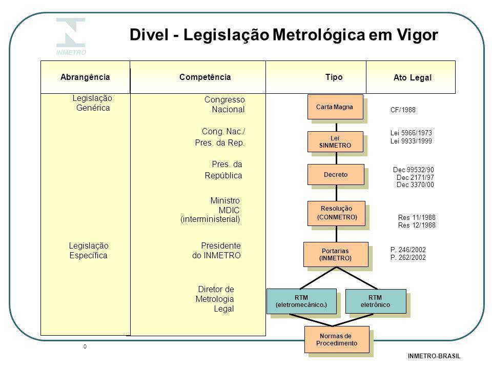 Carta Magna Decreto Resolução (CONMETRO) Resolução (CONMETRO) Portarias (INMETRO) Portarias (INMETRO) Divel - Legislação Metrológica em Vigor Competên