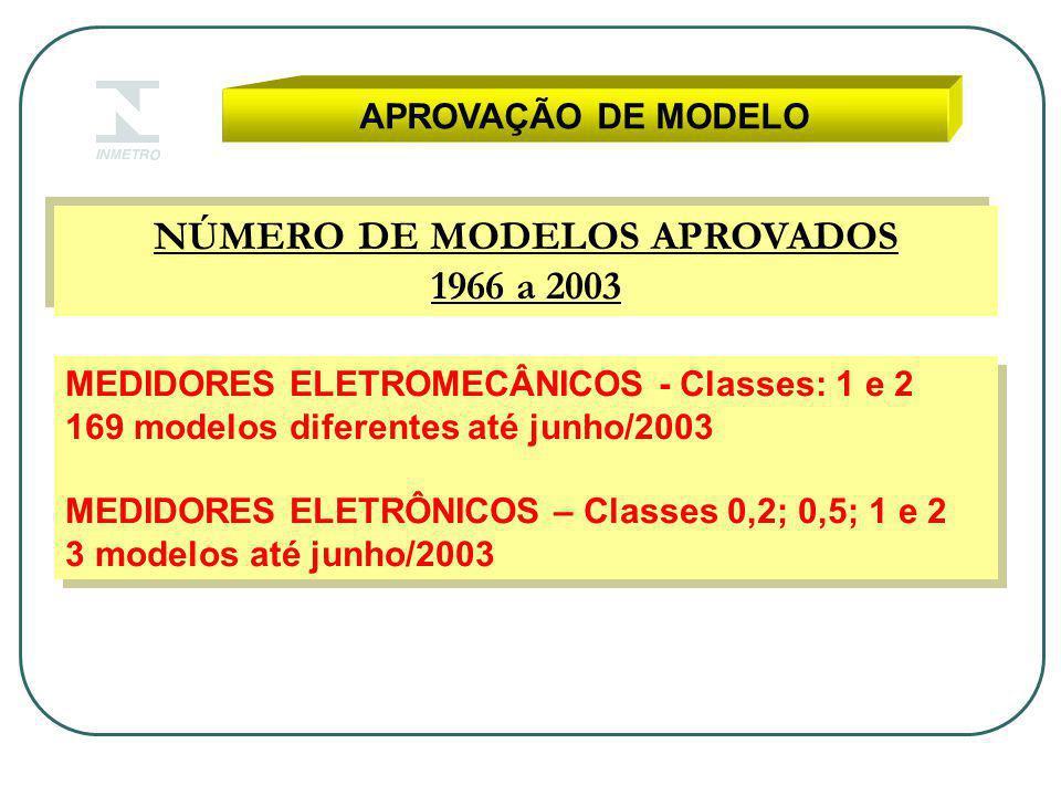 APROVAÇÃO DE MODELO NÚMERO DE MODELOS APROVADOS 1966 a 2003 NÚMERO DE MODELOS APROVADOS 1966 a 2003 MEDIDORES ELETROMECÂNICOS - Classes: 1 e 2 169 modelos diferentes até junho/2003 MEDIDORES ELETRÔNICOS – Classes 0,2; 0,5; 1 e 2 3 modelos até junho/2003 MEDIDORES ELETROMECÂNICOS - Classes: 1 e 2 169 modelos diferentes até junho/2003 MEDIDORES ELETRÔNICOS – Classes 0,2; 0,5; 1 e 2 3 modelos até junho/2003