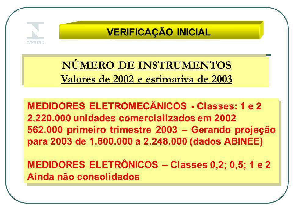 VERIFICAÇÃO INICIAL NÚMERO DE INSTRUMENTOS Valores de 2002 e estimativa de 2003 NÚMERO DE INSTRUMENTOS Valores de 2002 e estimativa de 2003 MEDIDORES ELETROMECÂNICOS - Classes: 1 e 2 2.220.000 unidades comercializados em 2002 562.000 primeiro trimestre 2003 – Gerando projeção para 2003 de 1.800.000 a 2.248.000 (dados ABINEE) MEDIDORES ELETRÔNICOS – Classes 0,2; 0,5; 1 e 2 Ainda não consolidados MEDIDORES ELETROMECÂNICOS - Classes: 1 e 2 2.220.000 unidades comercializados em 2002 562.000 primeiro trimestre 2003 – Gerando projeção para 2003 de 1.800.000 a 2.248.000 (dados ABINEE) MEDIDORES ELETRÔNICOS – Classes 0,2; 0,5; 1 e 2 Ainda não consolidados