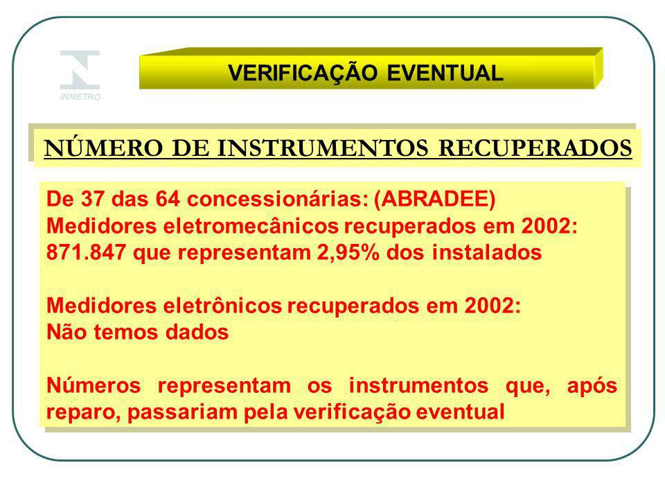 VERIFICAÇÃO EVENTUAL NÚMERO DE INSTRUMENTOS RECUPERADOS De 37 das 64 concessionárias: (ABRADEE) Medidores eletromecânicos recuperados em 2002: 871.847 que representam 2,95% dos instalados Medidores eletrônicos recuperados em 2002: Não temos dados Números representam os instrumentos que, após reparo, passariam pela verificação eventual De 37 das 64 concessionárias: (ABRADEE) Medidores eletromecânicos recuperados em 2002: 871.847 que representam 2,95% dos instalados Medidores eletrônicos recuperados em 2002: Não temos dados Números representam os instrumentos que, após reparo, passariam pela verificação eventual