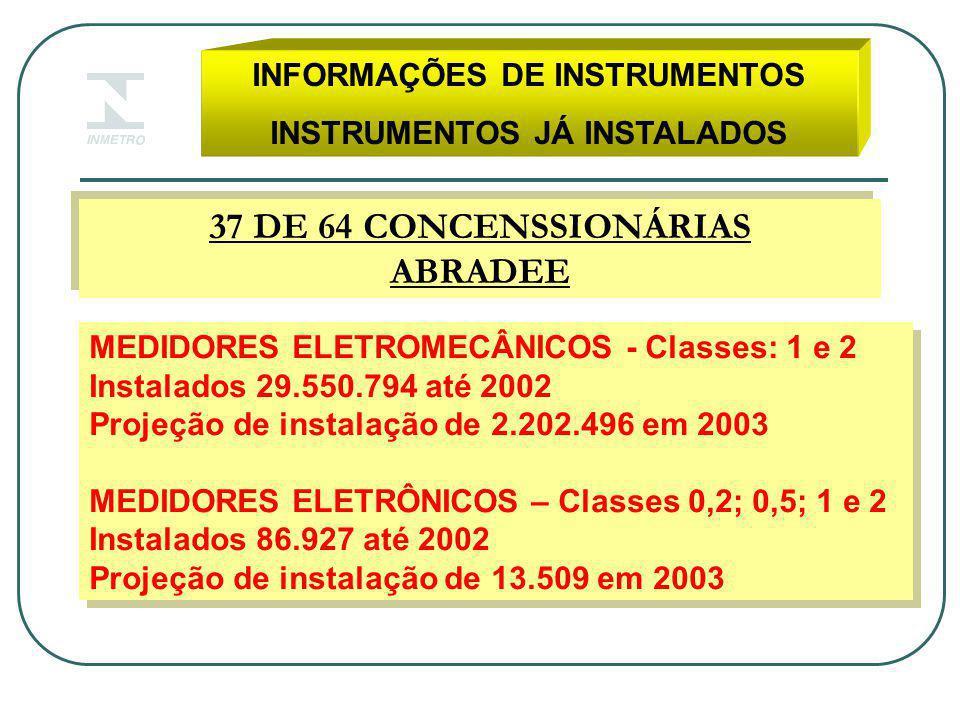 INFORMAÇÕES DE INSTRUMENTOS INSTRUMENTOS JÁ INSTALADOS 37 DE 64 CONCENSSIONÁRIAS ABRADEE 37 DE 64 CONCENSSIONÁRIAS ABRADEE MEDIDORES ELETROMECÂNICOS - Classes: 1 e 2 Instalados 29.550.794 até 2002 Projeção de instalação de 2.202.496 em 2003 MEDIDORES ELETRÔNICOS – Classes 0,2; 0,5; 1 e 2 Instalados 86.927 até 2002 Projeção de instalação de 13.509 em 2003 MEDIDORES ELETROMECÂNICOS - Classes: 1 e 2 Instalados 29.550.794 até 2002 Projeção de instalação de 2.202.496 em 2003 MEDIDORES ELETRÔNICOS – Classes 0,2; 0,5; 1 e 2 Instalados 86.927 até 2002 Projeção de instalação de 13.509 em 2003