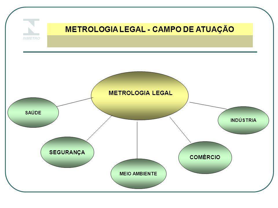 CONTROLE METROLÓGICO MEDIDORES DE ENERGIA ELÉTRICA ELETROMECÂNICOS  Aprovação de modelo  Verificação inicial (novos)  Verificação no campo (solicitação)  Verificação após conserto ou reparo (eventual)