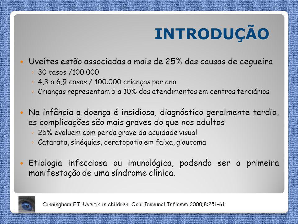 INTRODUÇÃO Uveítes estão associadas a mais de 25% das causas de cegueira ◦ 30 casos /100.000 ◦ 4,3 a 6,9 casos / 100.000 crianças por ano ◦ Crianças r
