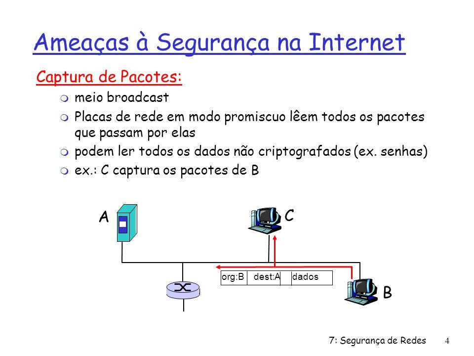 7: Segurança de Redes4 Ameaças à Segurança na Internet Captura de Pacotes: m meio broadcast m Placas de rede em modo promiscuo lêem todos os pacotes que passam por elas m podem ler todos os dados não criptografados (ex.