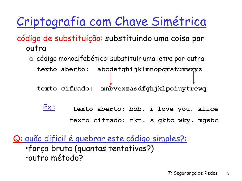 7: Segurança de Redes8 Criptografia com Chave Simétrica código de substituição: substituindo uma coisa por outra m código monoalfabético: substituir uma letra por outra texto aberto: abcdefghijklmnopqrstuvwxyz texto cifrado: mnbvcxzasdfghjklpoiuytrewq texto aberto: bob.