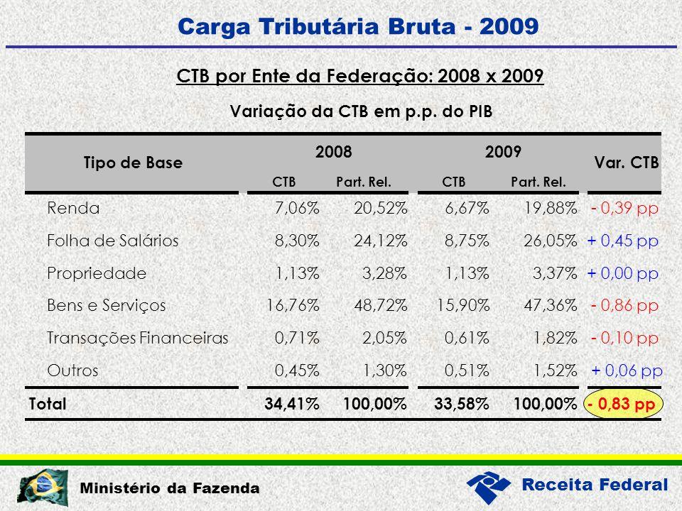 Receita Federal Ministério da Fazenda Carga Tributária Bruta - 2009 CTB por Ente da Federação: 2008 x 2009 Variação da CTB em p.p.