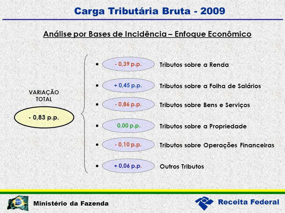 Receita Federal Ministério da Fazenda Análise por Bases de Incidência – Enfoque Econômico Carga Tributária Bruta - 2009 - 0,83 p.p.