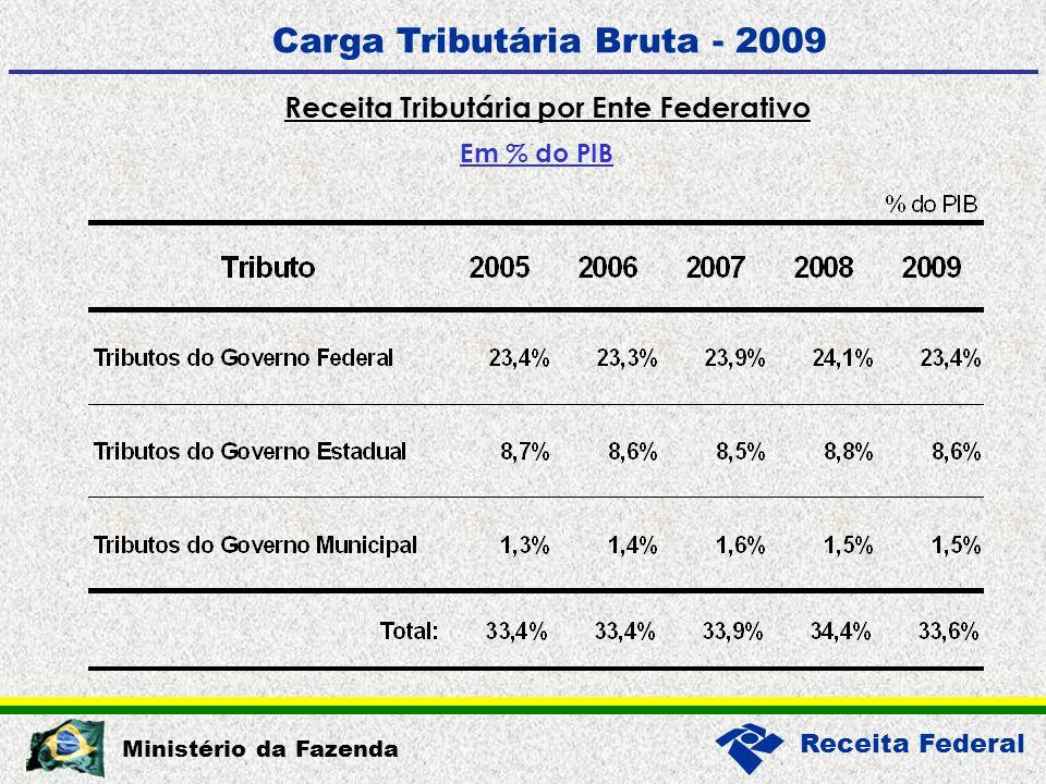 Receita Federal Ministério da Fazenda Carga Tributária Bruta - 2009 Receita Tributária por Ente Federativo Em % do PIB