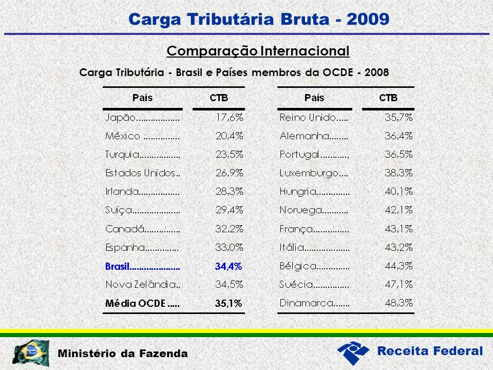 Receita Federal Ministério da Fazenda Carga Tributária Bruta - 2009 Comparação Internacional Carga Tributária - Brasil e Países membros da OCDE - 2008