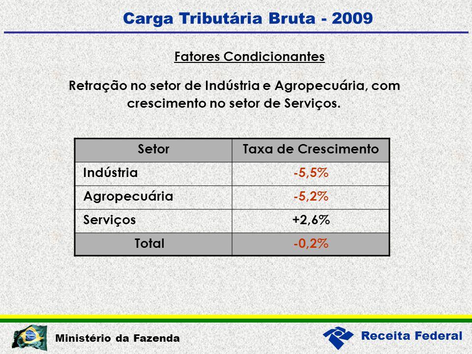 Receita Federal Ministério da Fazenda Carga Tributária Bruta - 2009 Retração no setor de Indústria e Agropecuária, com crescimento no setor de Serviços.