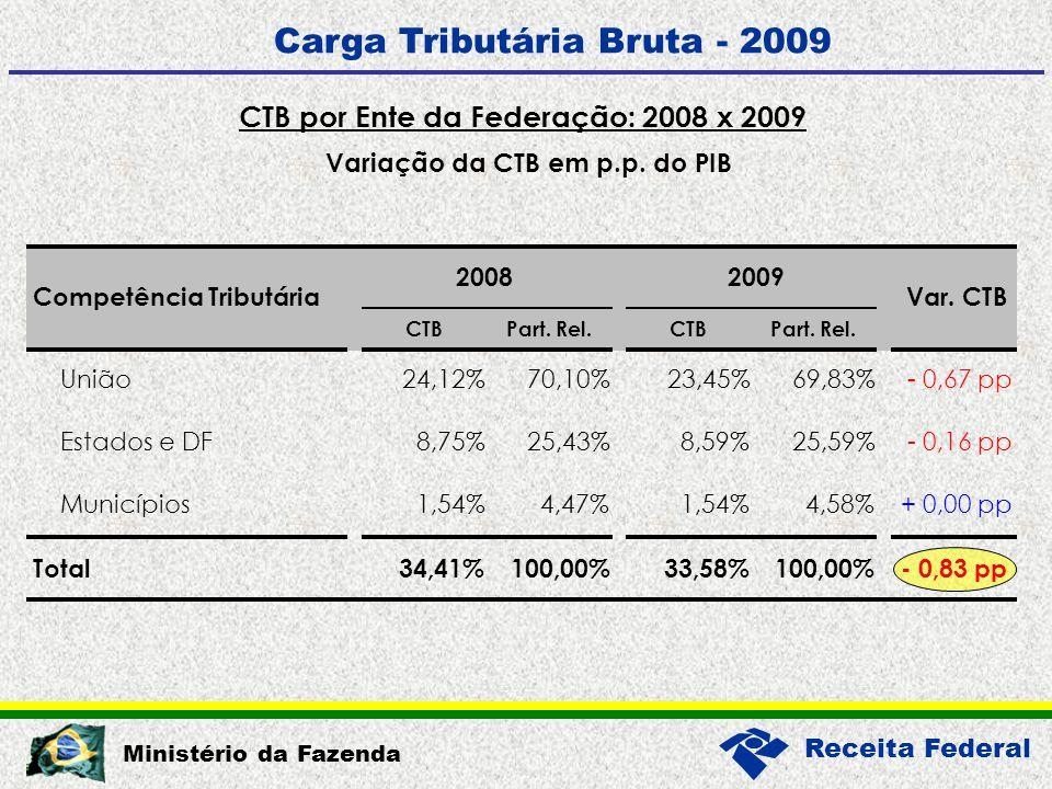 Receita Federal Ministério da Fazenda Análise por Tributos – Enfoque Orçamentário Carga Tributária Bruta - 2009 - 0,83 p.p.