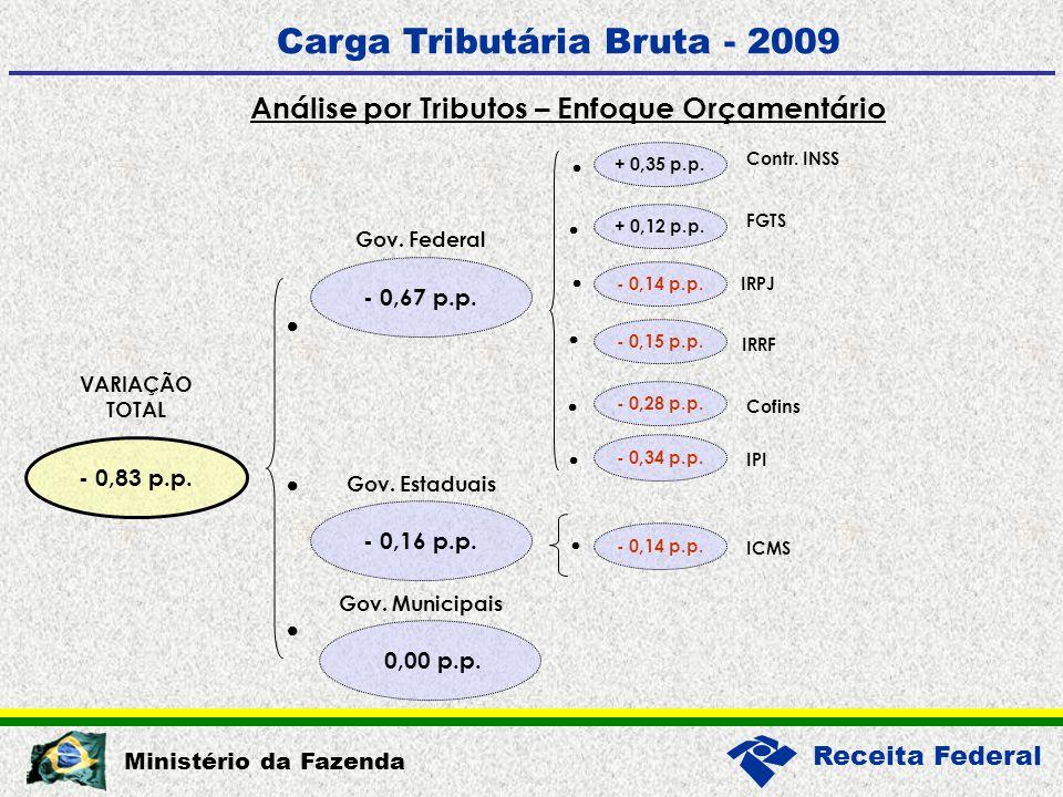 Receita Federal Ministério da Fazenda Carga Tributária Bruta - 2009 Variação em pontos percentuas do PIB 0,35 0,12 0,05 0,01 0,00 0,05 0,10 0,15 0,20 0,25 0,30 0,35 0,40 PrevFGTSCPSSSal.