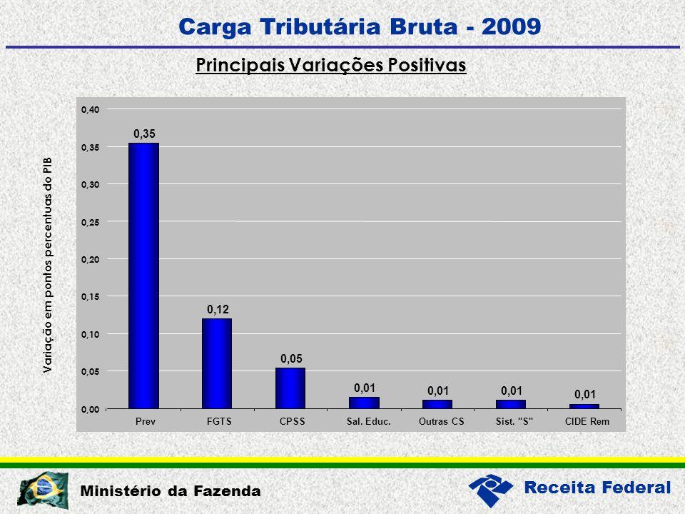 Receita Federal Ministério da Fazenda Carga Tributária Bruta - 2009 Máx.Mín.Média Renda20,5%60,6%(a)20,8%(e)37,0% Folha de Salários24,1%43,8%(b)2,0%(a)25,3% Propriedade3,3%15,1%(c)1,1%(b)5,8% Bens e Serviços48,7%60,7%(d)17,0%(f)31,5% Transações Financeiras2,1%--- Outros1,3% 5,3%0,0%0,9% Total:100% Obs.: (a) Dinamarca (b) Rep.