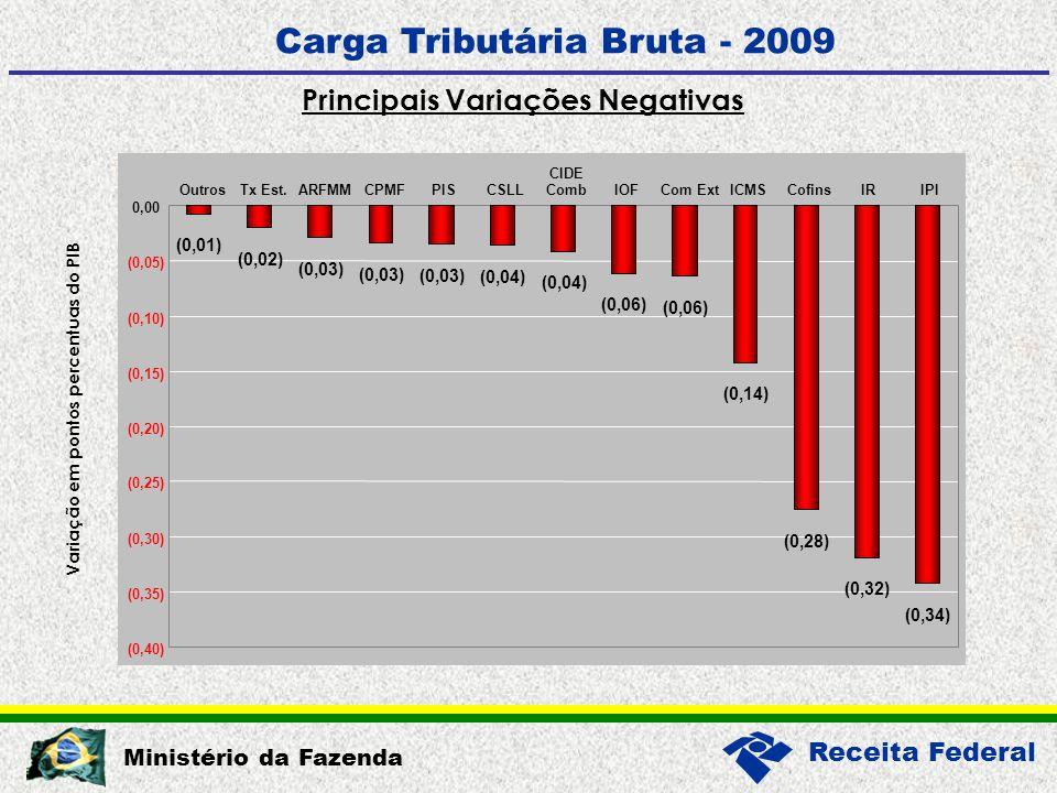 Receita Federal Ministério da Fazenda Carga Tributária Bruta - 2009 Principais Variações Negativas (0,01) (0,02) (0,03) (0,04) (0,06) (0,14) (0,28) (0,32) (0,34) (0,40) (0,35) (0,30) (0,25) (0,20) (0,15) (0,10) (0,05) 0,00 OutrosTx Est.ARFMMCPMFPISCSLL CIDE CombIOFCom ExtICMSCofinsIRIPI Variação em pontos percentuas do PIB