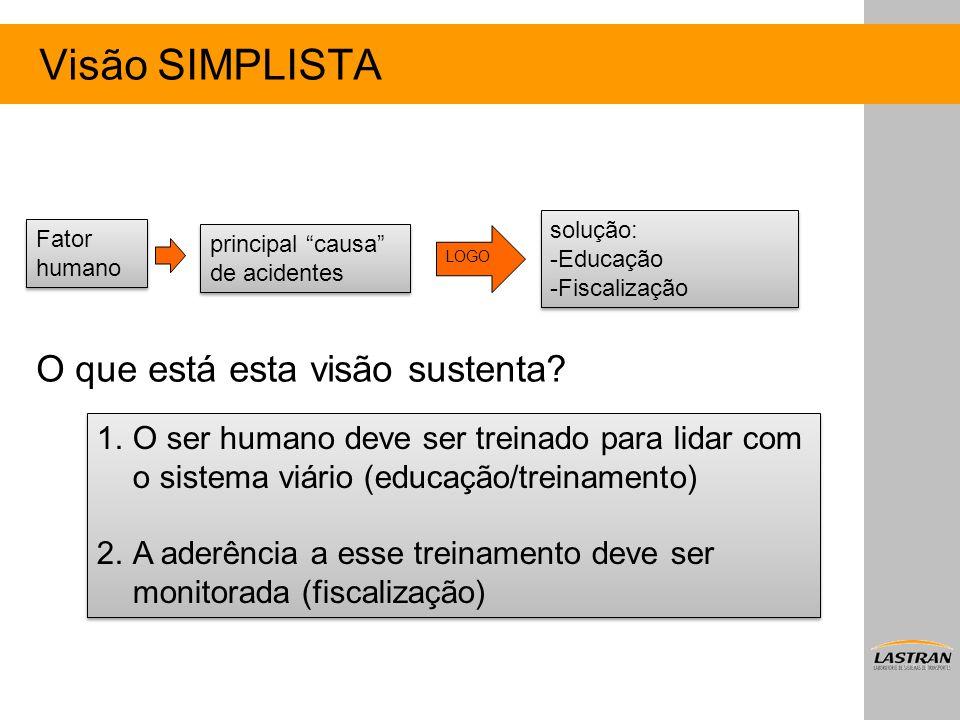 """Visão SIMPLISTA O que está esta visão sustenta? Fator humano principal """"causa"""" de acidentes solução: -Educação -Fiscalização solução: -Educação -Fisca"""