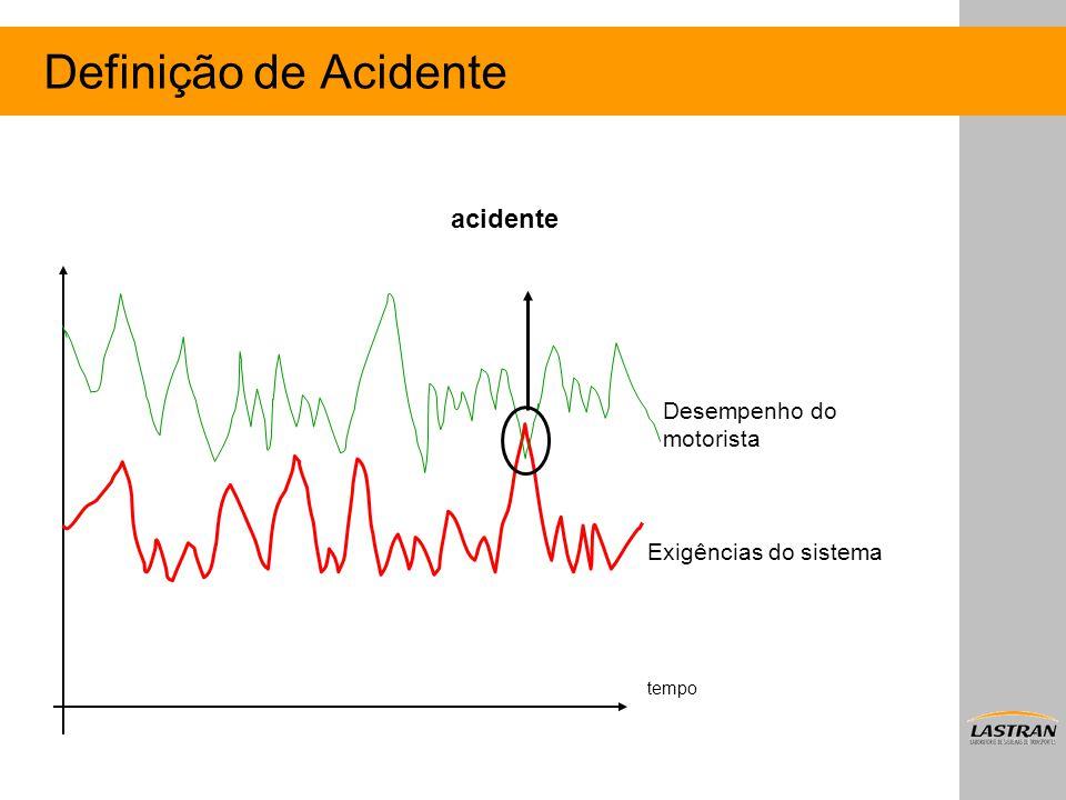 Definição de Acidente acidente tempo Desempenho do motorista Exigências do sistema