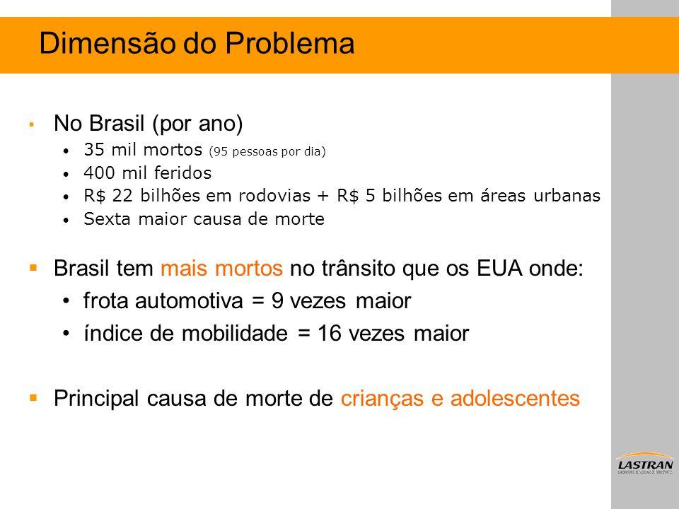 Dimensão do Problema No Brasil (por ano) 35 mil mortos (95 pessoas por dia) 400 mil feridos R$ 22 bilhões em rodovias + R$ 5 bilhões em áreas urbanas