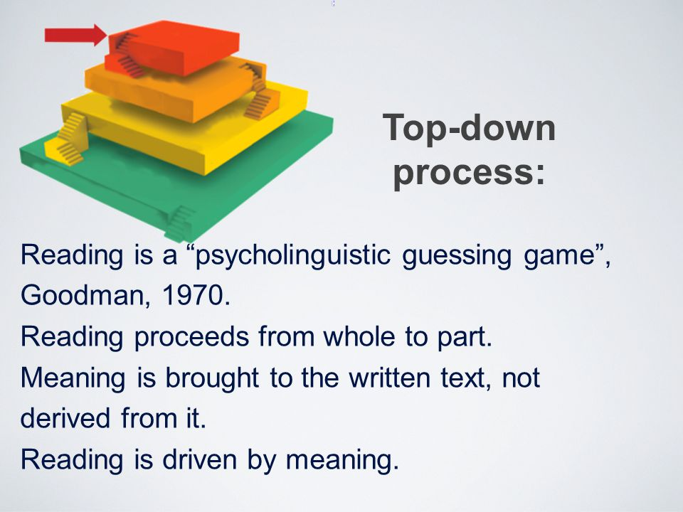 """Reading is a """"psycholinguistic guessing game"""", Goodman, 1970. Reading proceeds from whole to part. Meaning is brought to the written text, not derived"""
