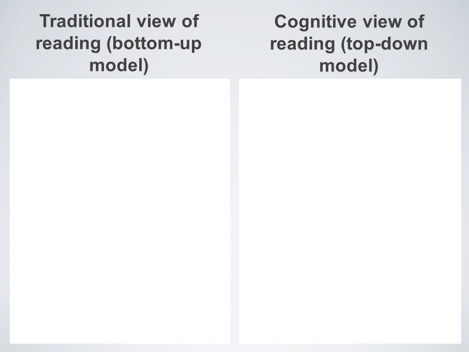 Traditional view of reading (bottom-up model) Cognitive view of reading (top-down model)