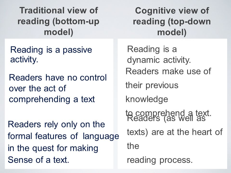 Traditional view of reading (bottom-up model) Reading is a passive activity. Readers have no control over the act of comprehending a text Readers rely