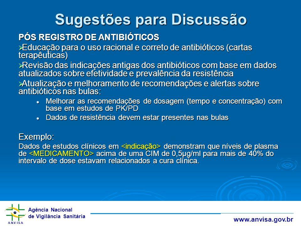 Agência Nacional de Vigilância Sanitária www.anvisa.gov.br Sugestões para Discussão PÓS REGISTRO DE ANTIBIÓTICOS  Educação para o uso racional e corr