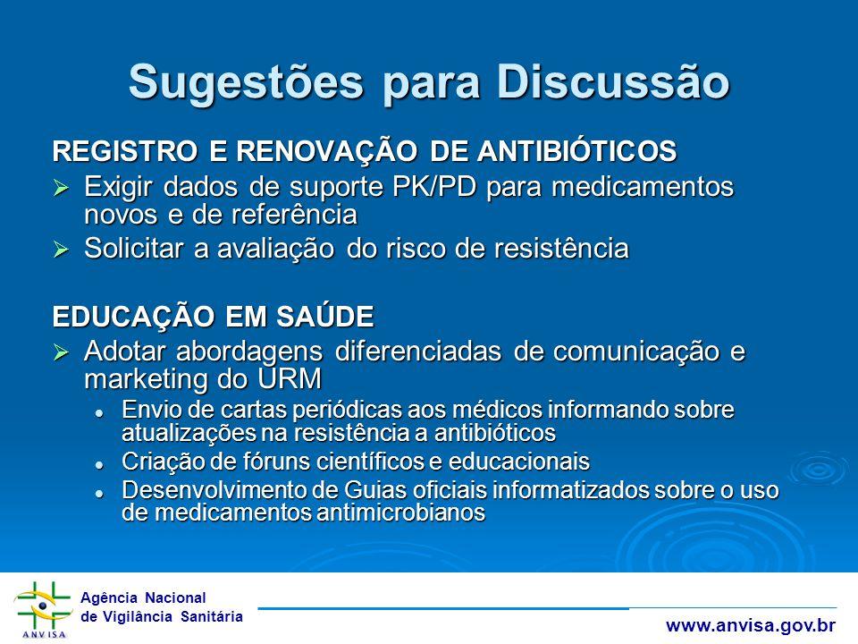 Agência Nacional de Vigilância Sanitária www.anvisa.gov.br Sugestões para Discussão REGISTRO E RENOVAÇÃO DE ANTIBIÓTICOS  Exigir dados de suporte PK/