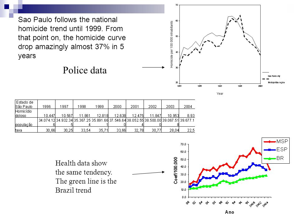 Sao Paulo follows the national homicide trend until 1999. From that point on, the homicide curve drop amazingly almost 37% in 5 years Health data show