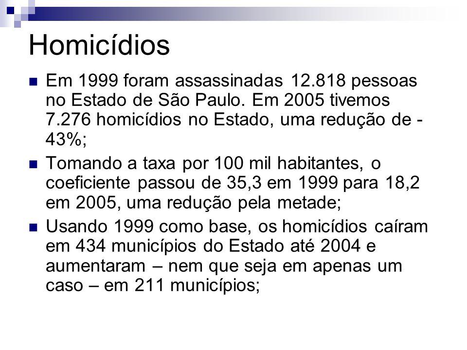 Homicídios Em 1999 foram assassinadas 12.818 pessoas no Estado de São Paulo.